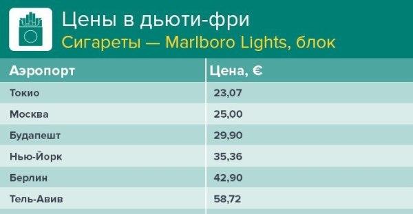 Сигареты в аэропорту купить где купить сигареты дешево в барнауле
